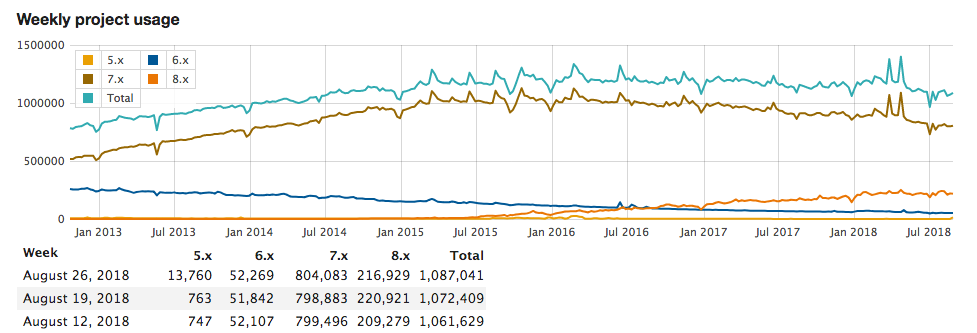 graph shows Drupal 7 adoption exceeds that of Drupal 8