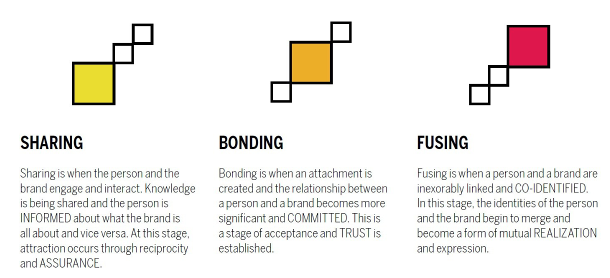 sharing, bonding, fusing: 3 stages of brand intimacy
