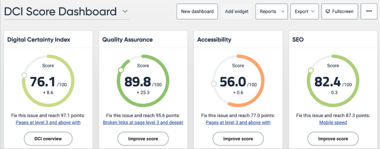 SiteImprove dashboard with circular progress charts for QA, accessibility, SEO