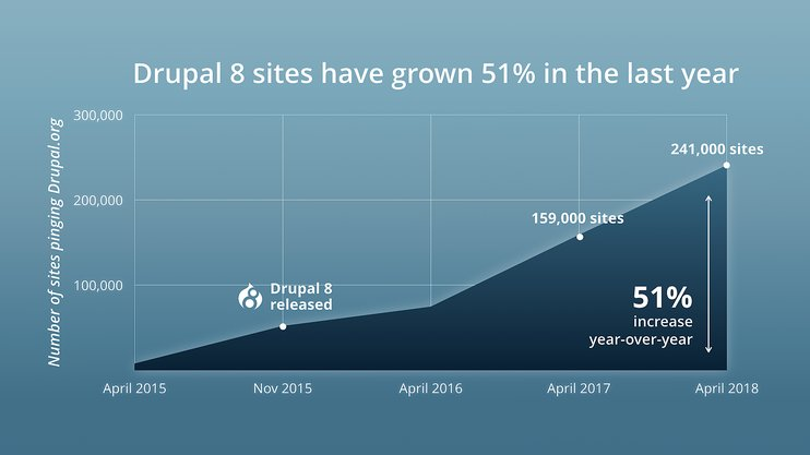 graph showing that as of April 2018, 241,000 sites run on Drupal