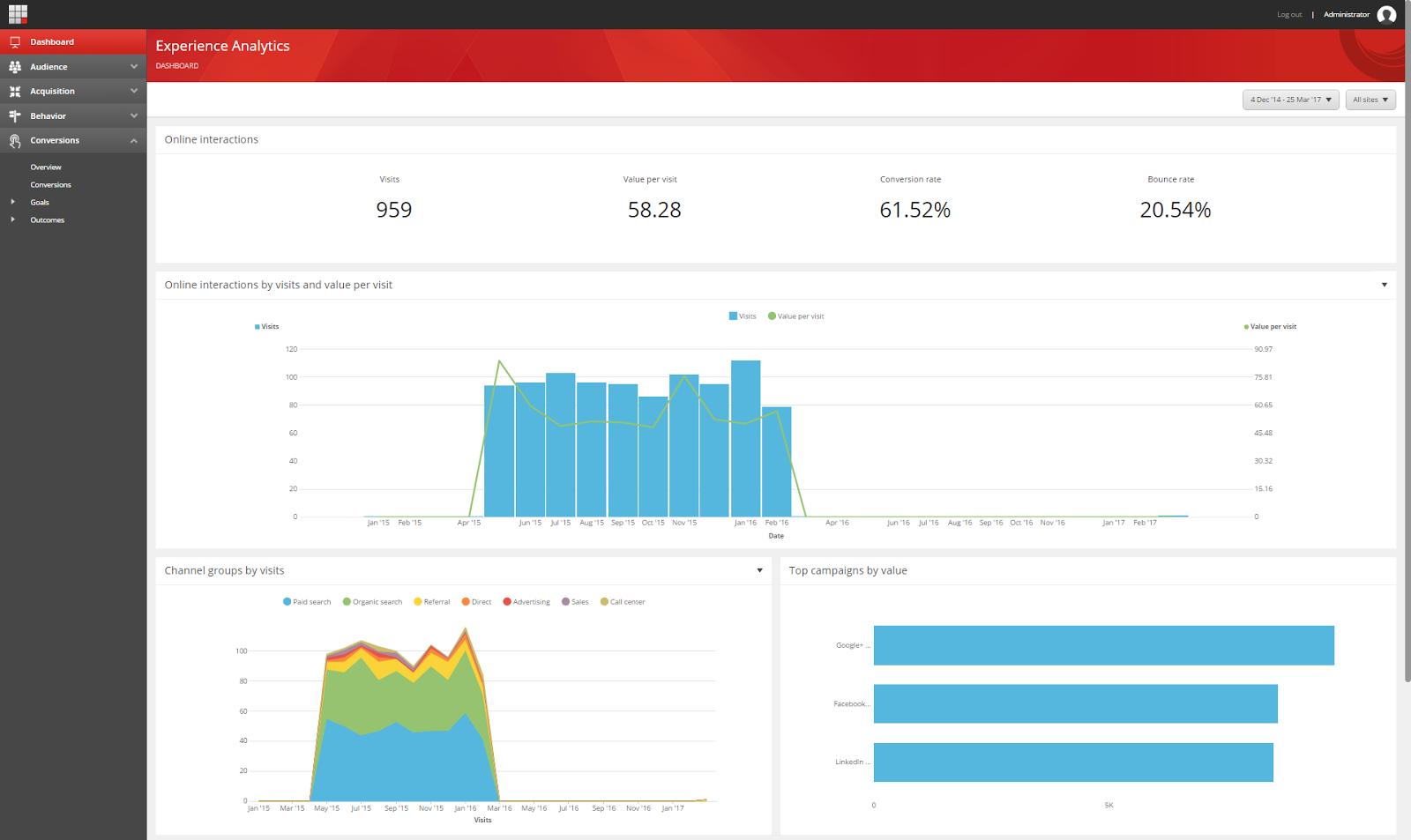 Sitecore's Experience Analytics dashboard