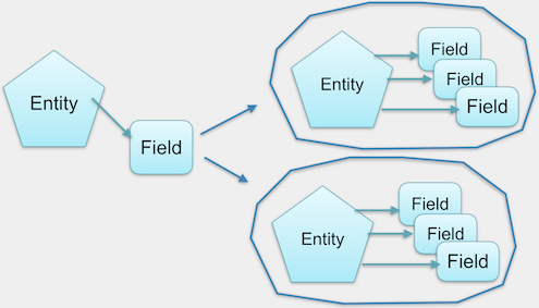 The data structure of Entity Embed.