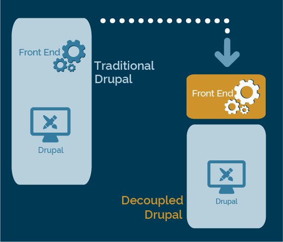 Decoupled Drupal Diagram