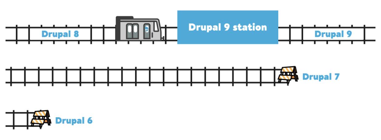 drupal upgrade train track illustration