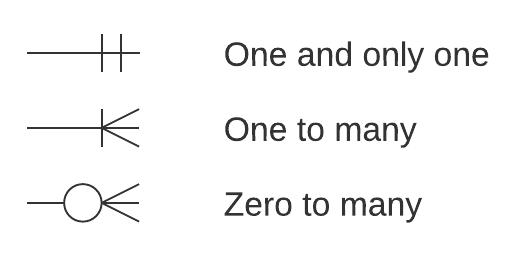 ERD Example 2