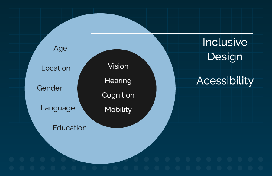 Inclusive Design Graphic