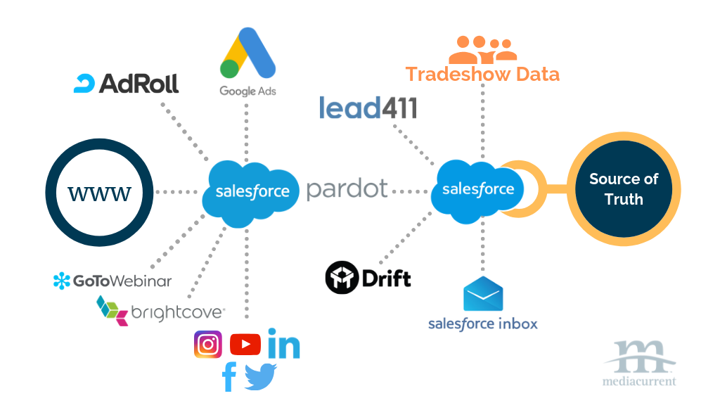 Illustration of Mediacurrent's data flowing through technology and ultimately landing in Salesforce Crm as our central source of truth.