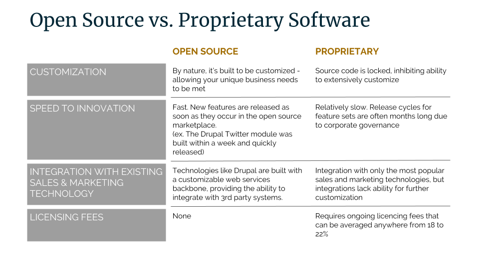 Open Source Software vs Proprietary Graphic