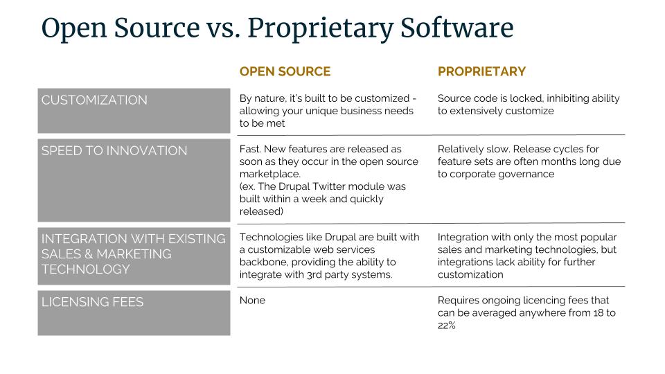 Open Source Software vs Proprietary Graphic