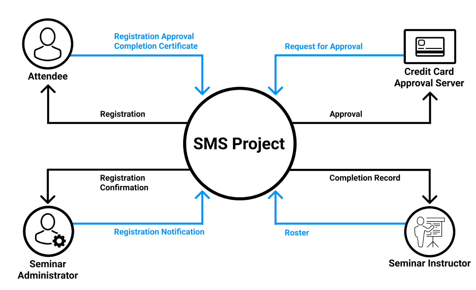 A graphic explaining Context DFD - An SMS project includes an Attendee, a Credit Card Approval Server, a Seminar Instructor, and a Seminar Administrator. All requests and approvals go between the project and the four outer parts.