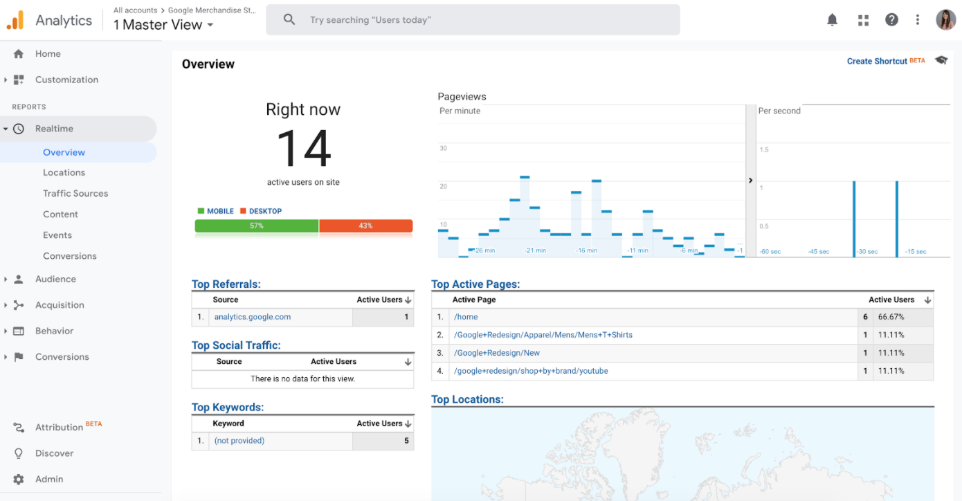 sample Google Analytics real time report