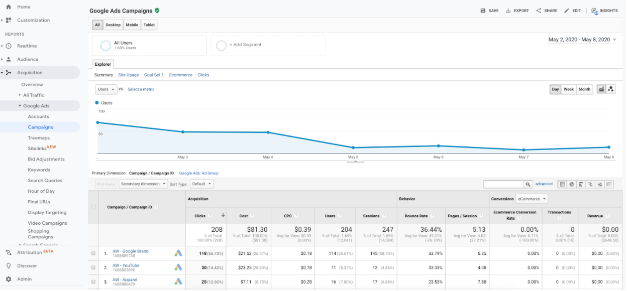 view of Google ads linked to Google Analytics