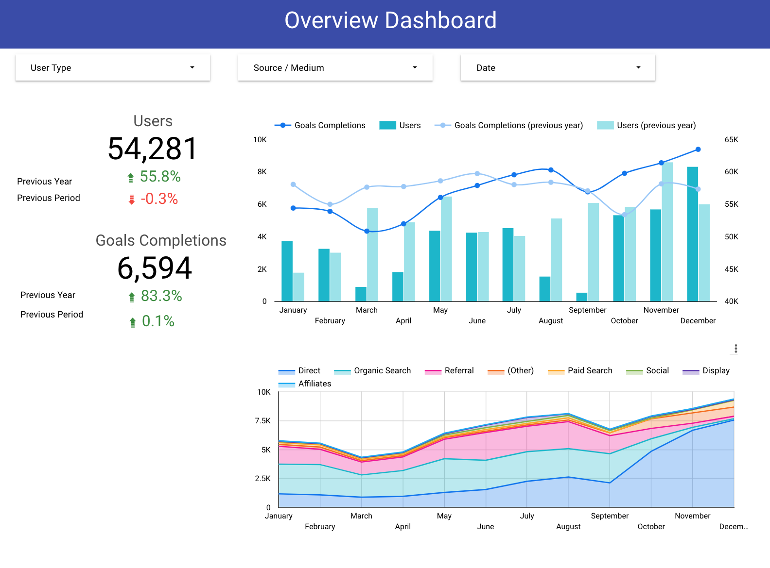 strategic dashboard shows pageviews and sessions