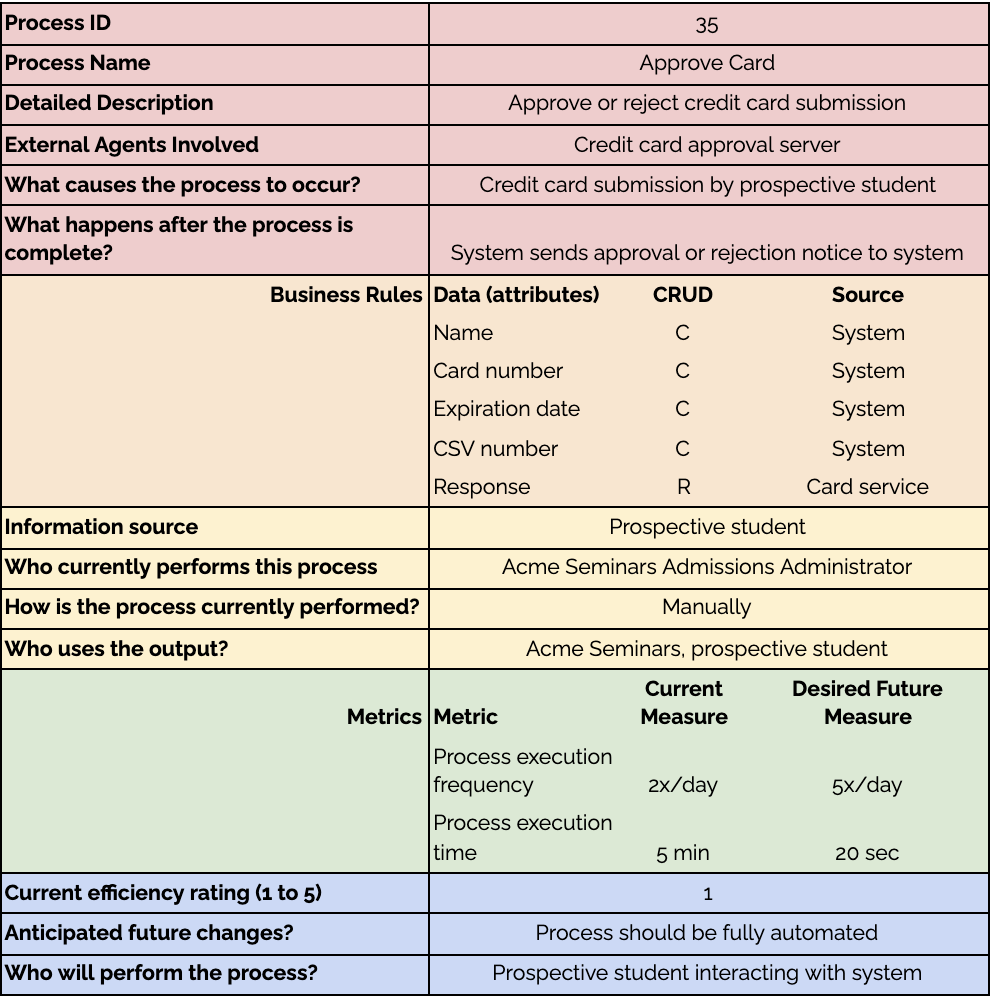 A table showing an example of the process detail for credit card approval.
