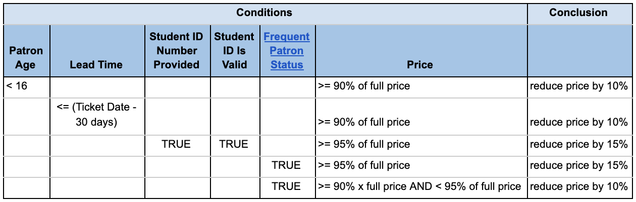 A table indicating how discounts are applied under certain rules