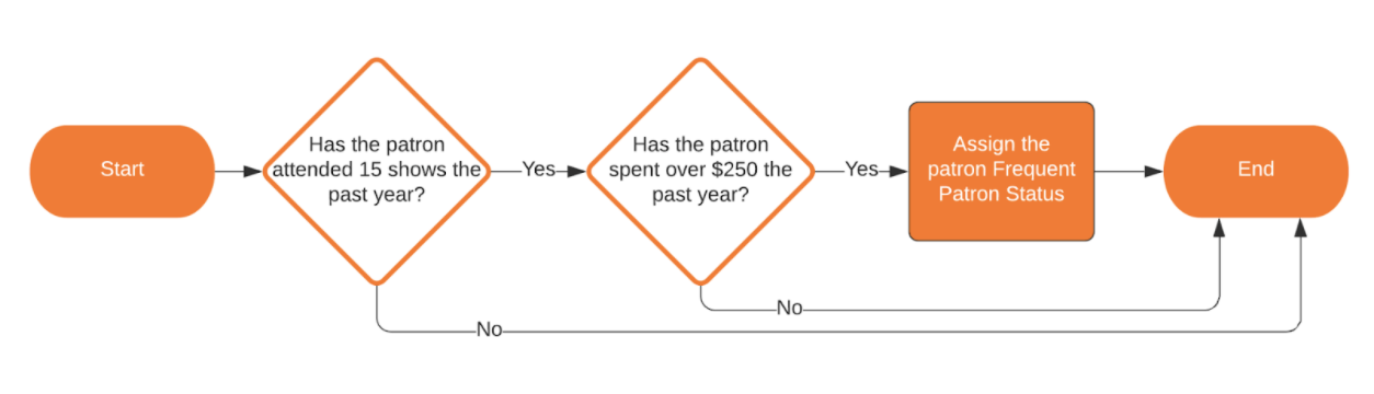 A model of if someone qualifies as a frequent patron status