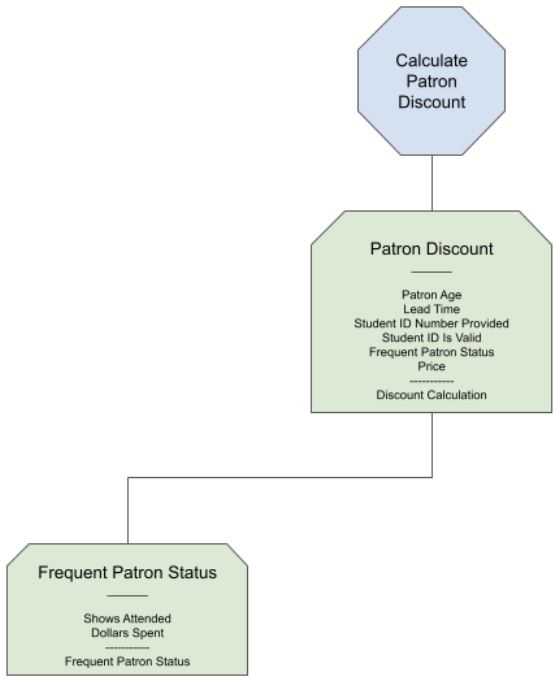 A copy of the earlier small decision tree but with an attached child node indicating status