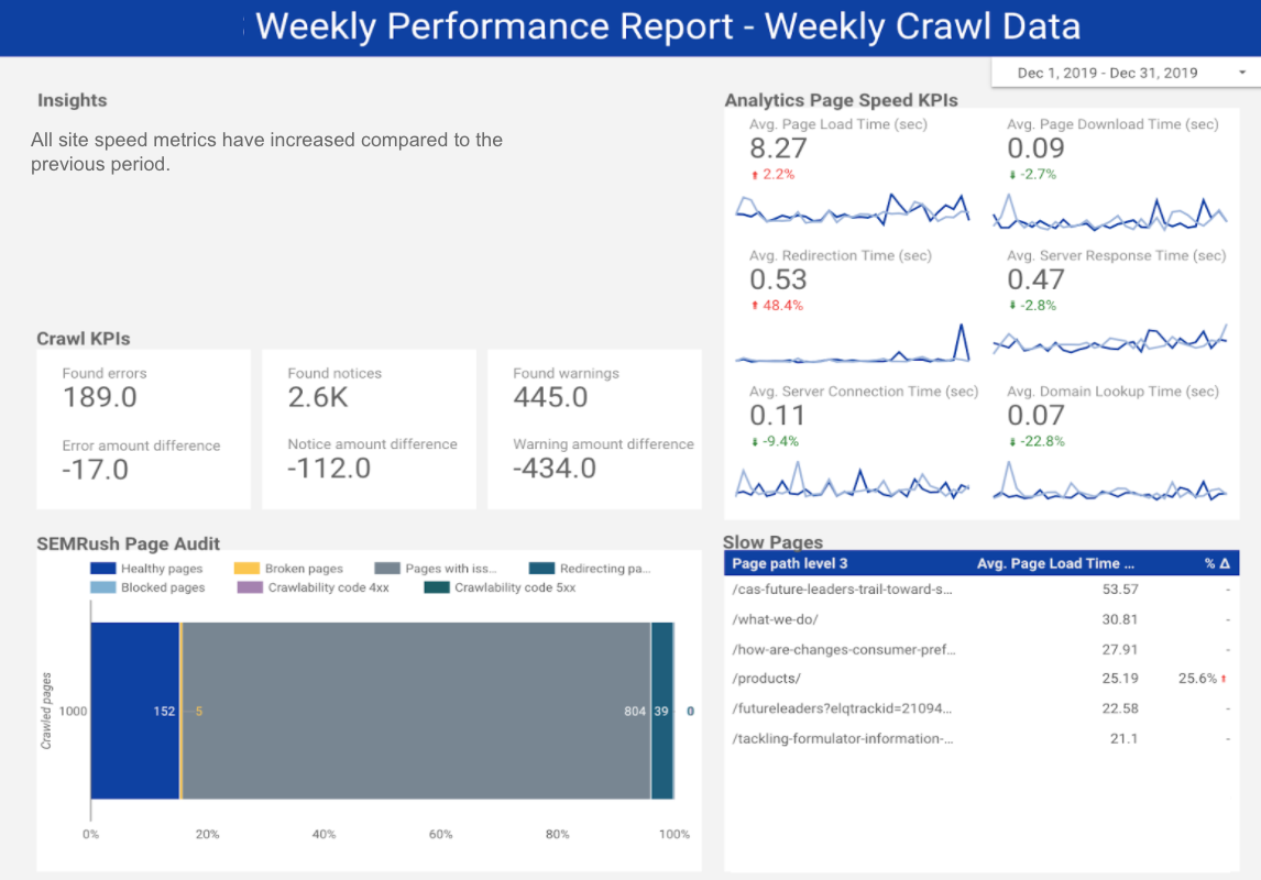 Dashboard display featuring page speed, slow pages, SEMRush page audit