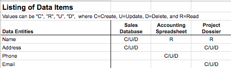 a spreadsheet mitigates data sprawl