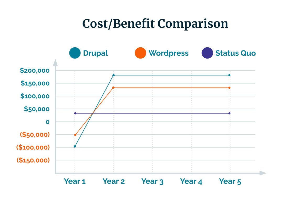 Cost/benefit comparison chart for Drupal vs WordPress