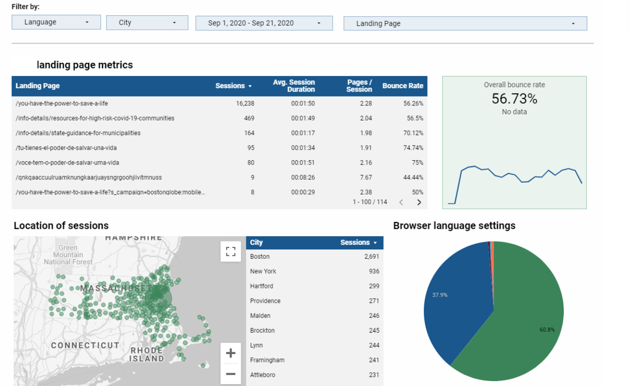 dashboard display shows landing page performance including sessions, bounce rate, and location