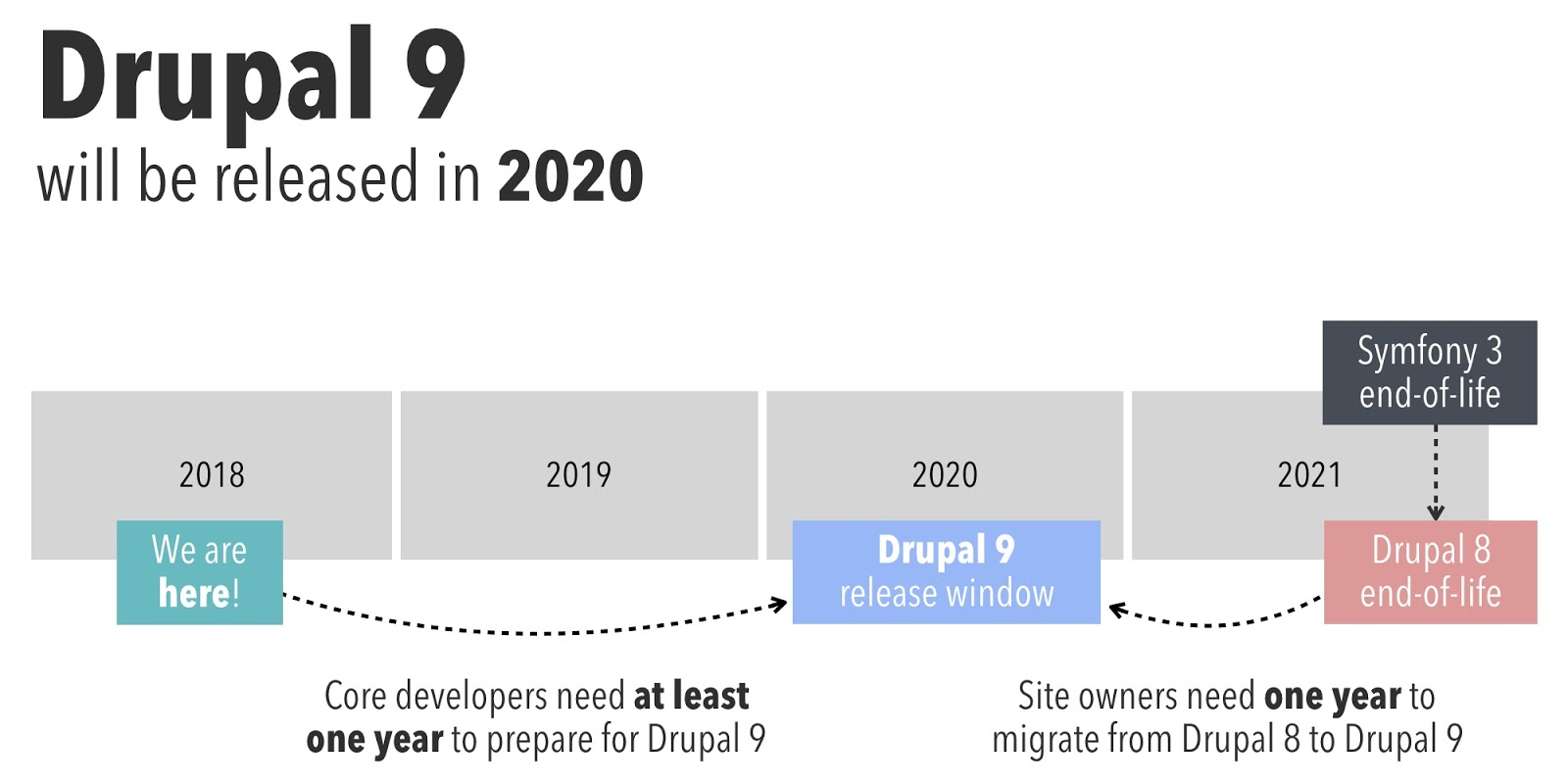 timeline: Drupal 9 will be released in 2020. Drupal 8 end of life is planned for 2021