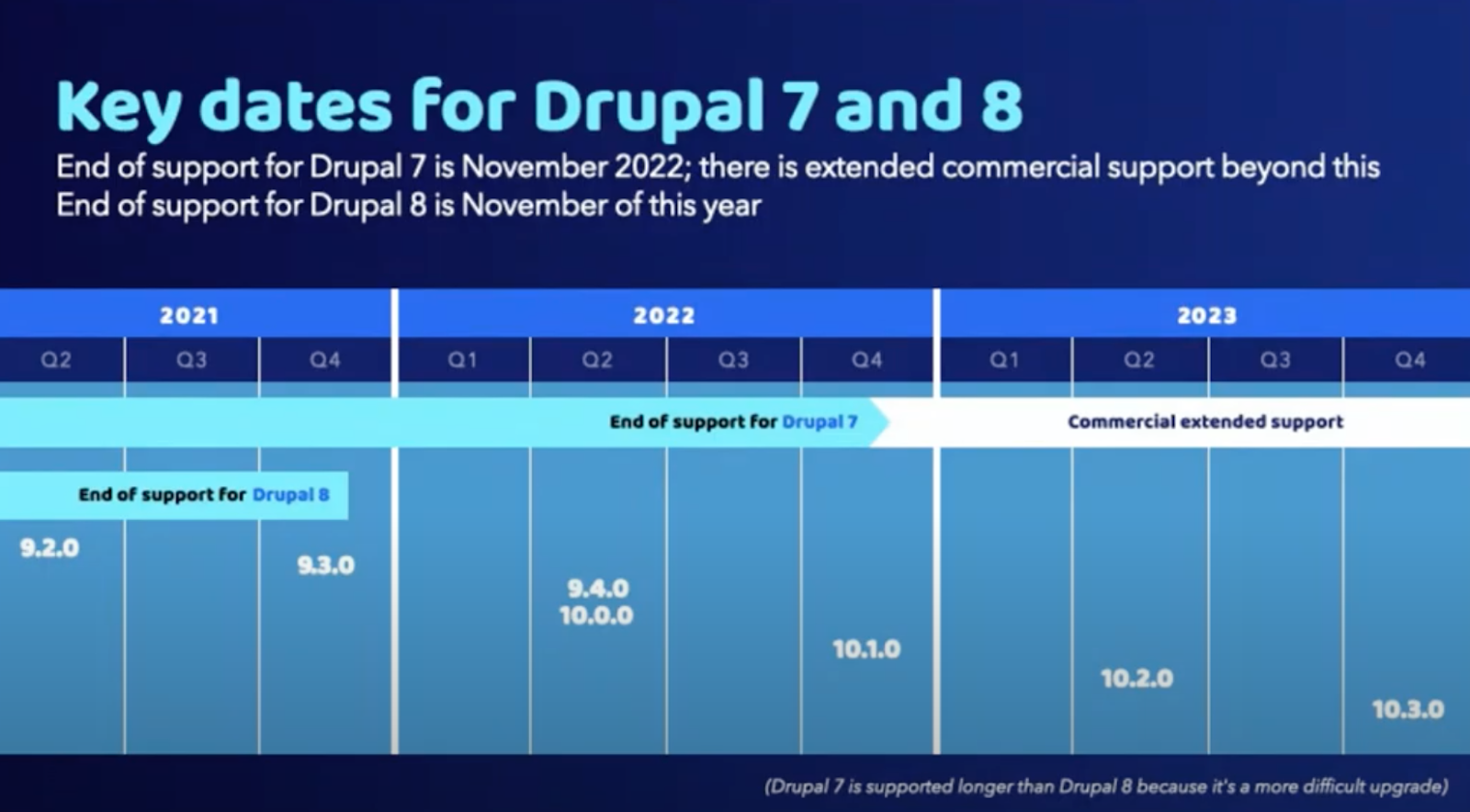 Key dates for Drupal 7 and 8