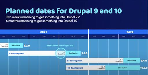 Drupal 9 and 10 timeline