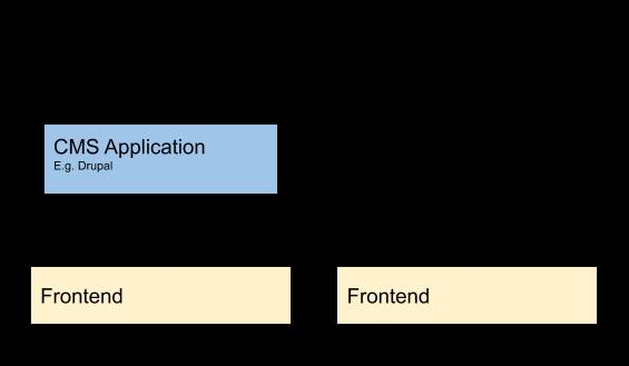 Figure 1: Application versus Platform model for CMS