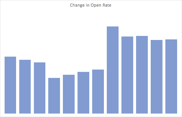 Pardot Excel Report: Change in Open Rate