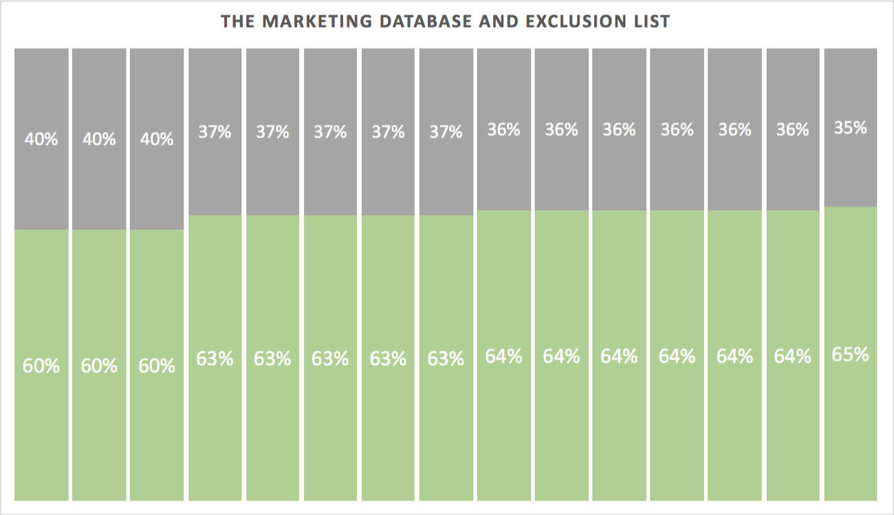 Pardot Excel Report: The Marketing Database and Exclusion List
