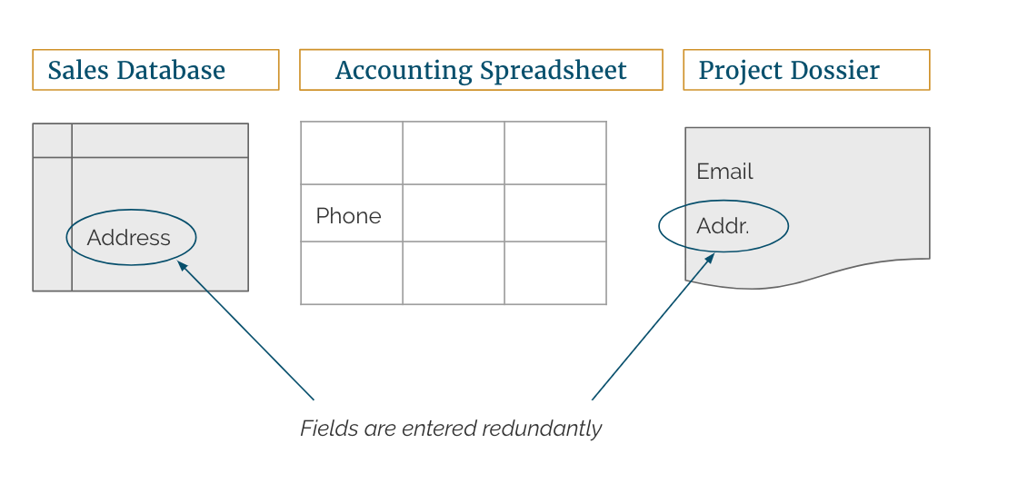 fields entered redundantly in a sales database