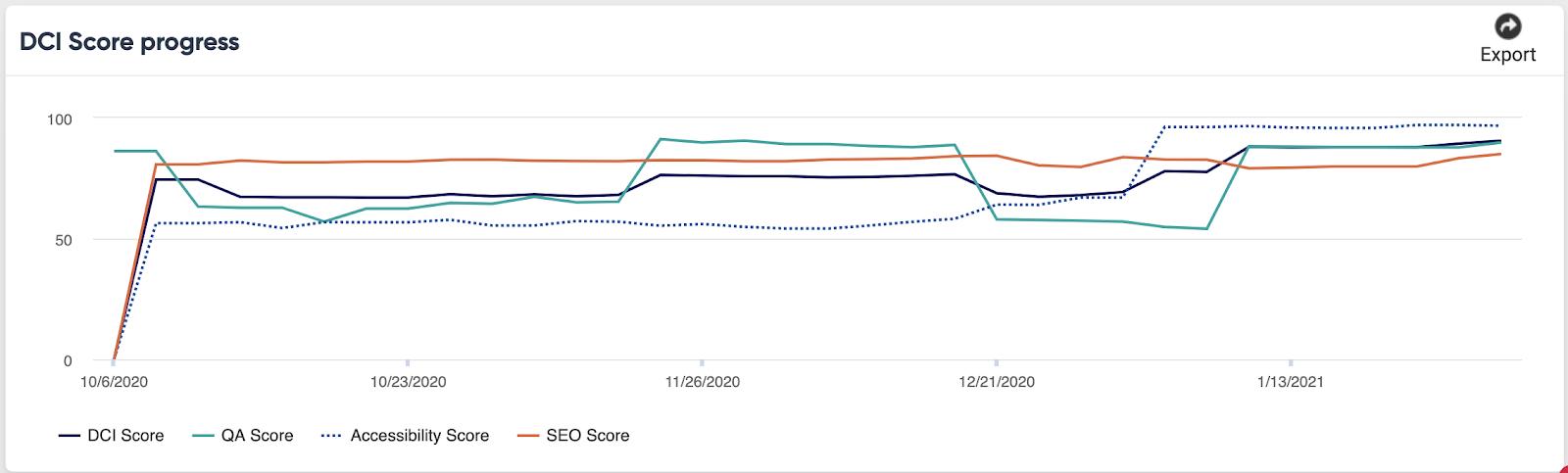 dci score example in siteimprove