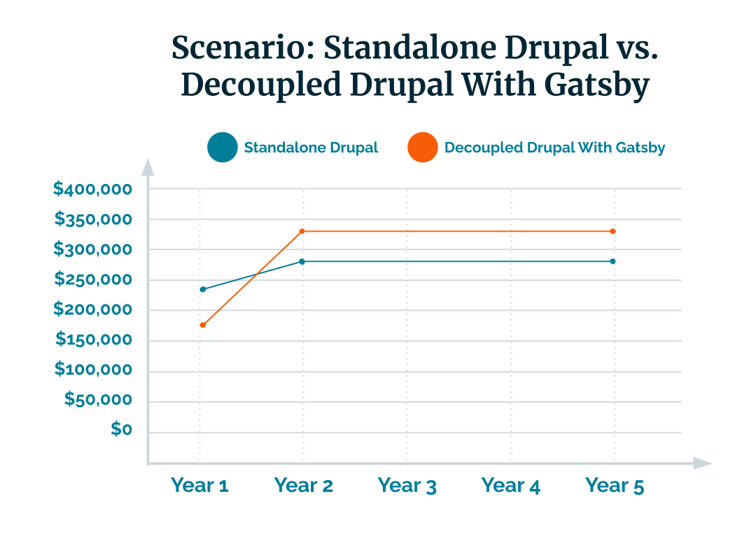 standalone vs Decoupled Drupal