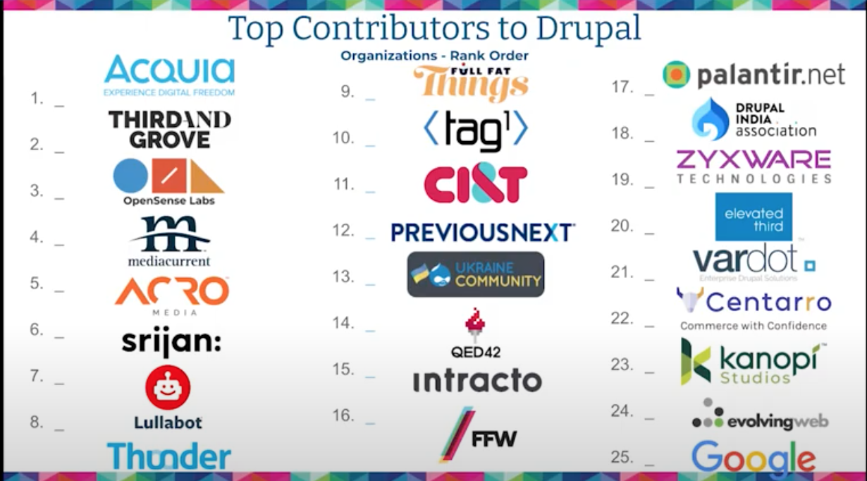 top companies sponsoring Drupal
