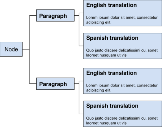 Today's Paragraph translation model