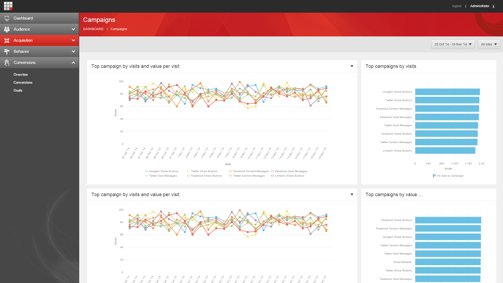 Campaign analytics in Sitecore